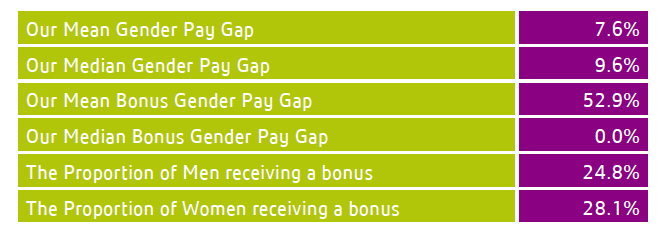 Lexington Pay Gap - 2017